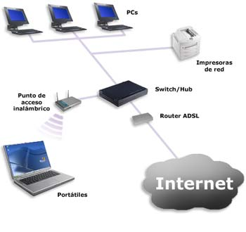 diagrama_redes