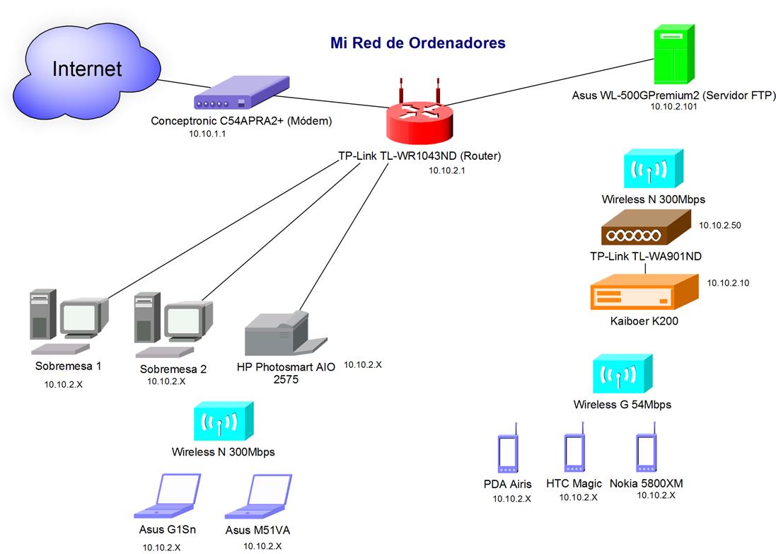 C mo es la red de tu casa redes y wifi for Red de una oficina